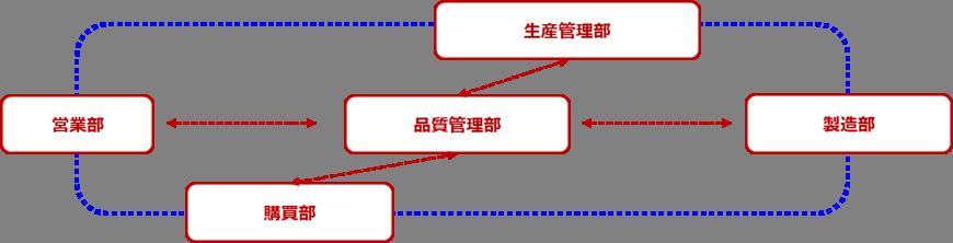 QC Chart